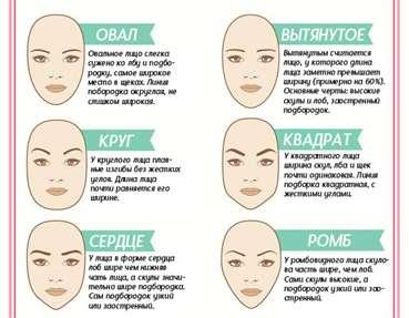 face-shape